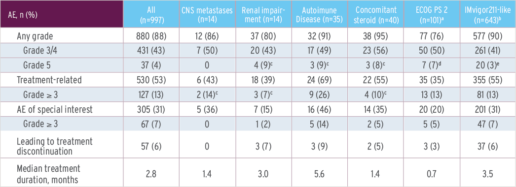 Table to illustrate the safety profile of different patient subgroups in the SAUL trial.