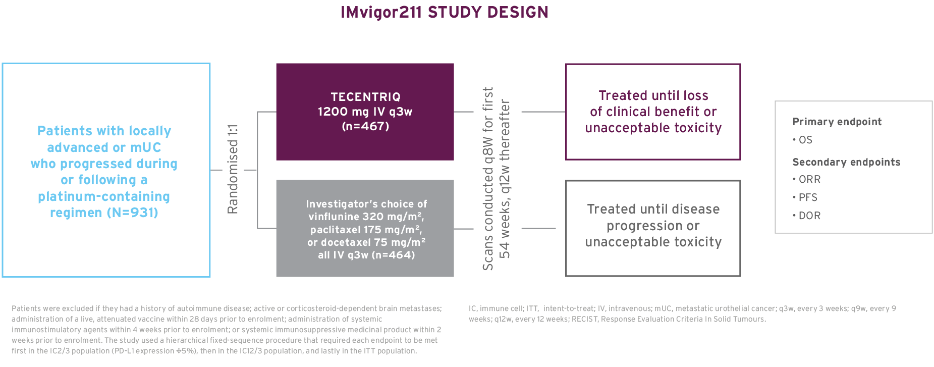 The study design of IMvigor211, a Phase 3 trial in pre-treated mUC.
