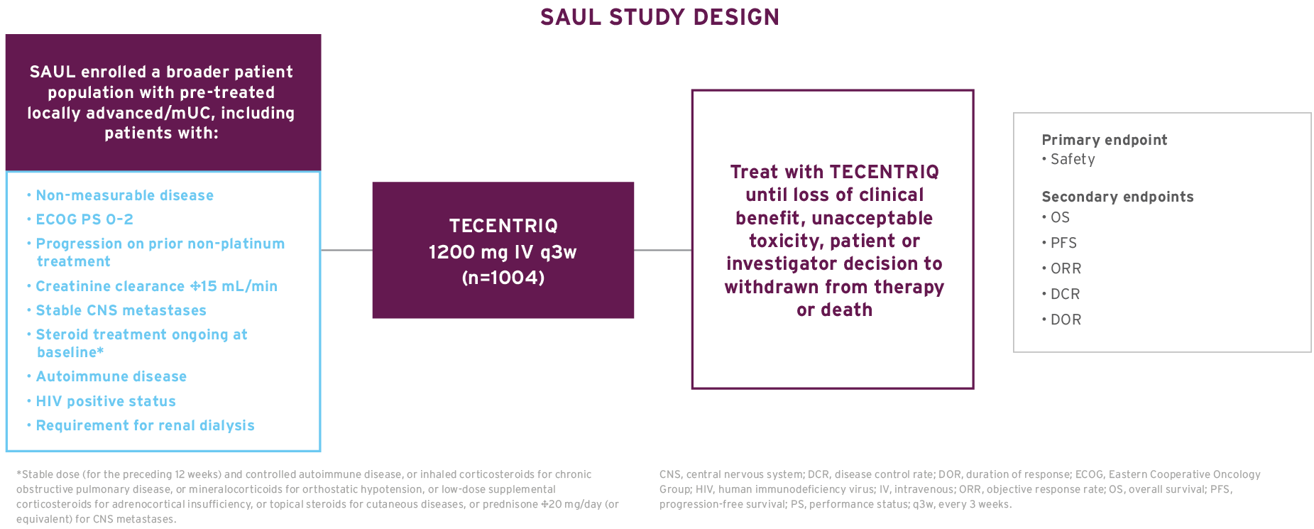 The study design of SAUL, a Phase 3b safety trial in pre-treated mUC patients.