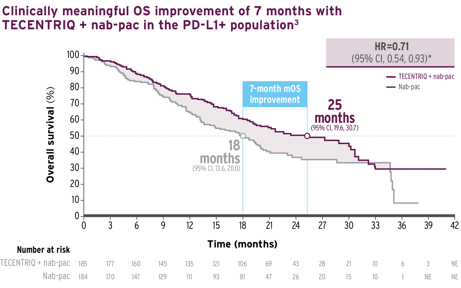 Line graph to illustrate OS data from the IMpassion130 trial.