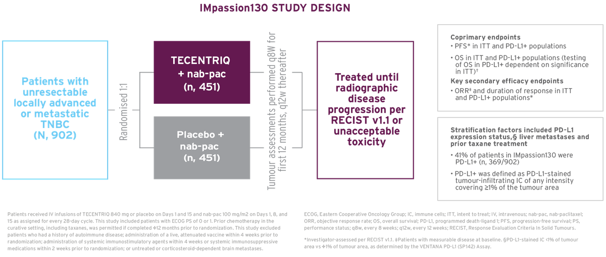 The study design of IMpassion130, a Phase 3 trial in advanced TNBC.