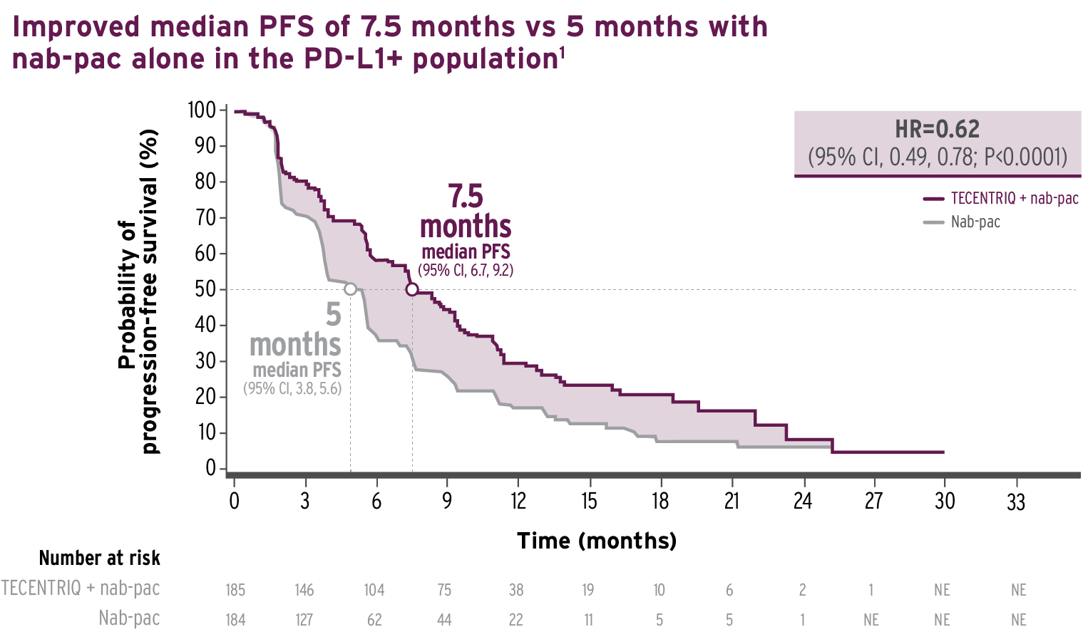 Line graph to illustrate PFS data from the IMpassion130 trial.