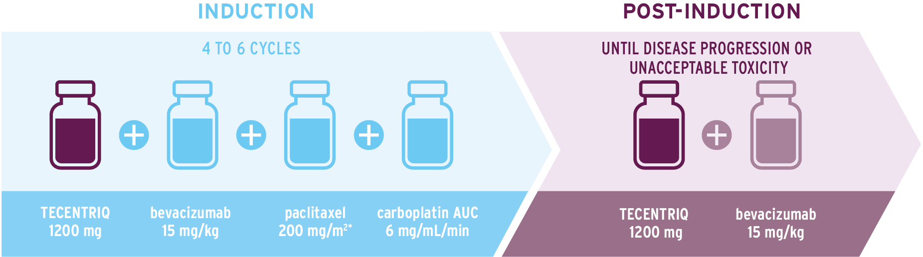 Infographic to illustrate how to administer TECENTRIQ in combination with bevacizumab, paclitaxel and carboplatin.