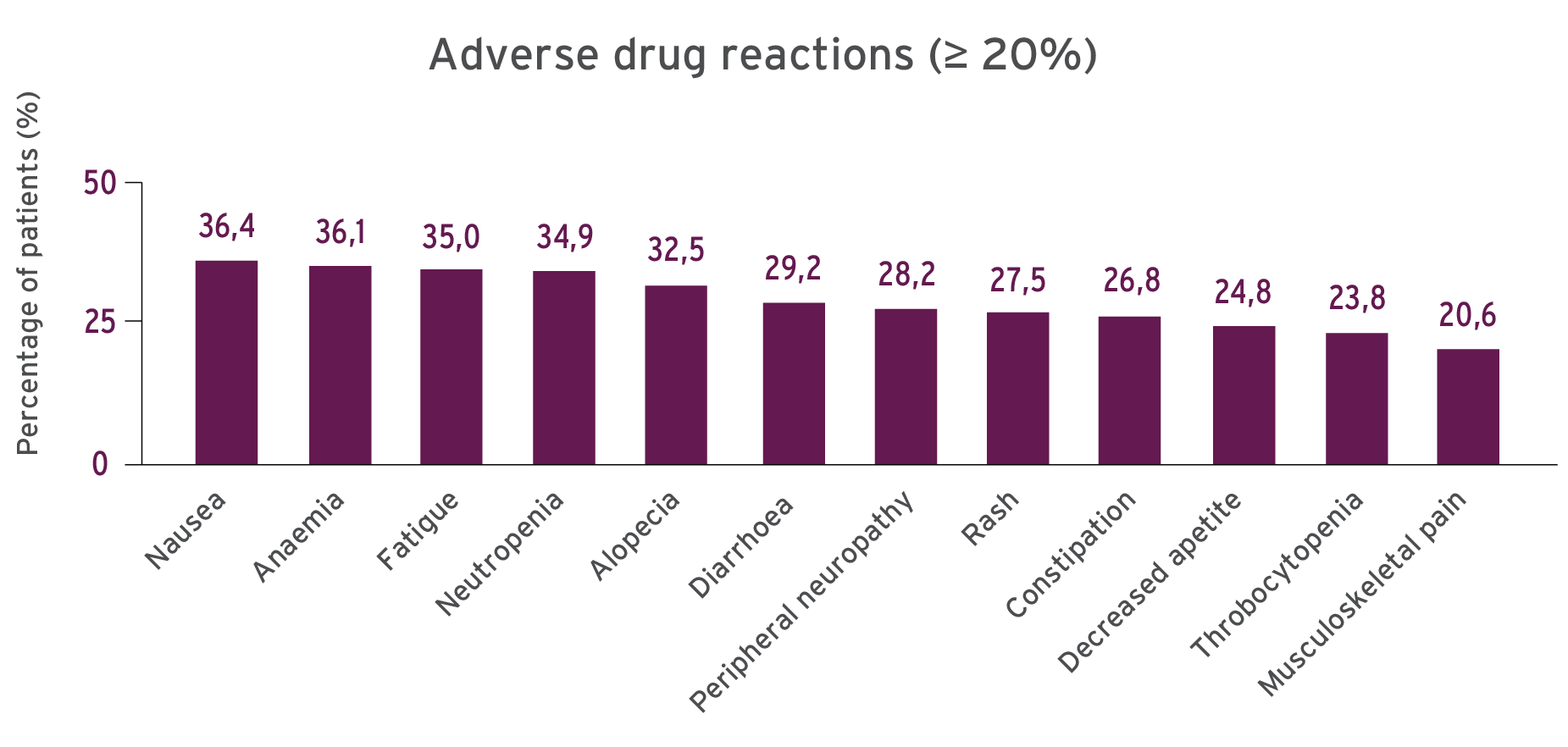 Bar chart to illustrate the safety profile of TECENTRIQ monotherapy and combination therapy.