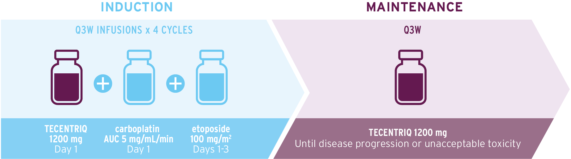 Infographic to illustrate how to administer TECENTRIQ in combination with carboplatin and etoposide.
