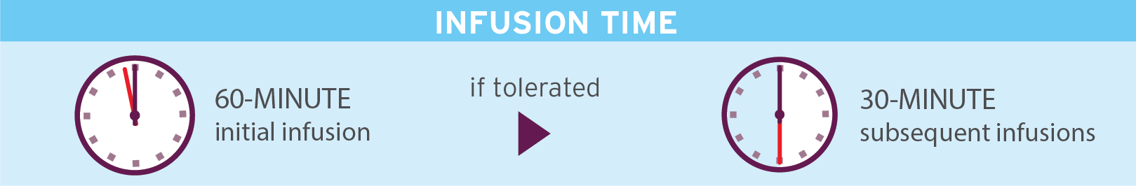 Infographic to show initial and subsequent infusion times for TECENTRIQ.