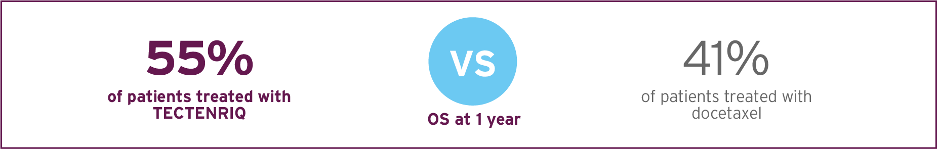 Infographic to present 1 year OS data from the OAK trial.