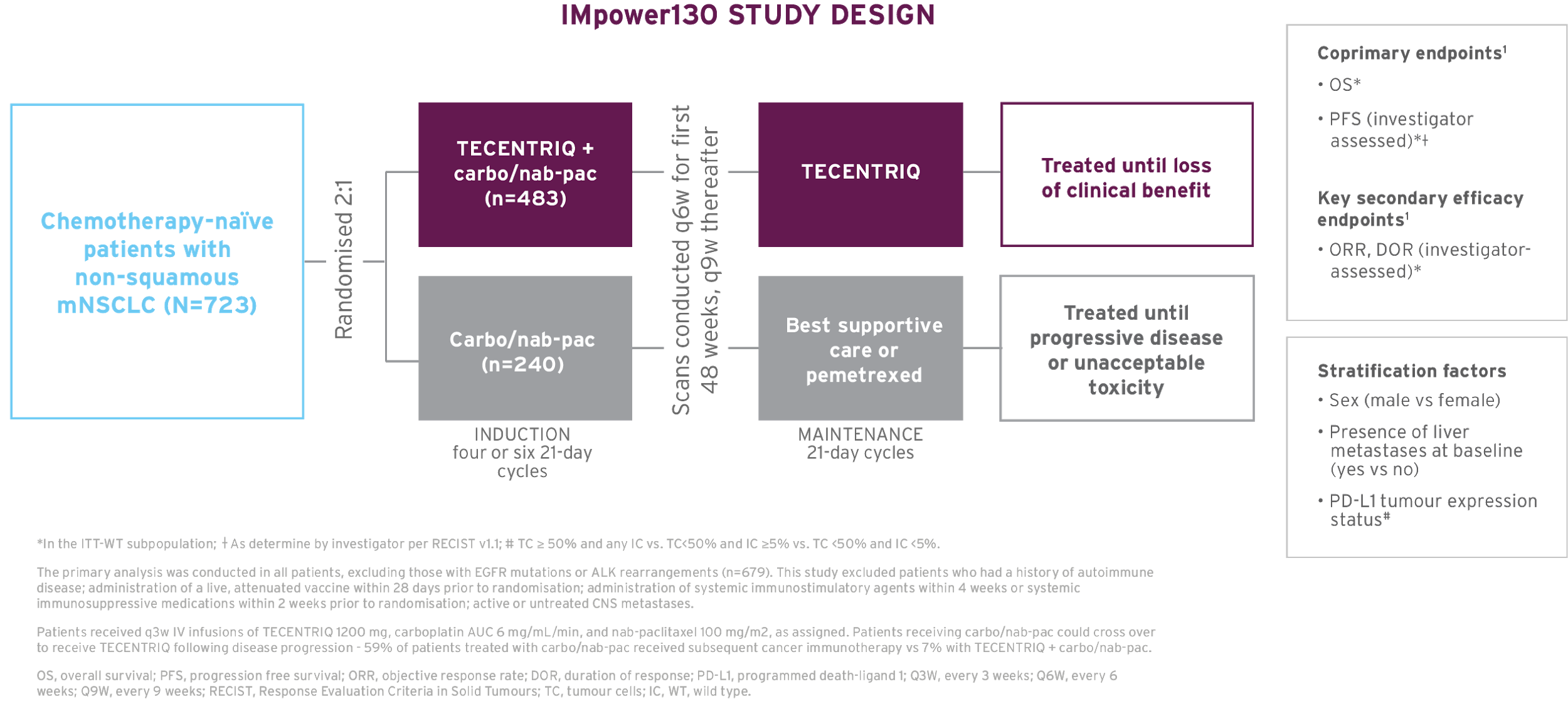 The study design of IMpower130, a Phase 3 efficacy trial in first-line metastatic non-squamous NSCLC.