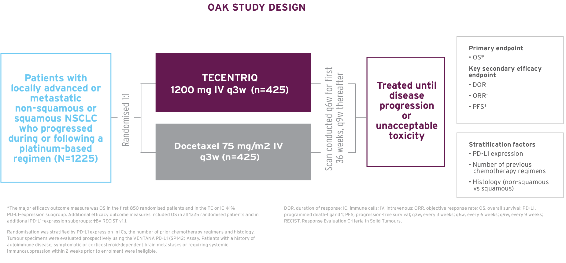 The study design of OAK, a Phase 3 trial in second-line non-squamous or squamous advanced/metastatic NSCLC.