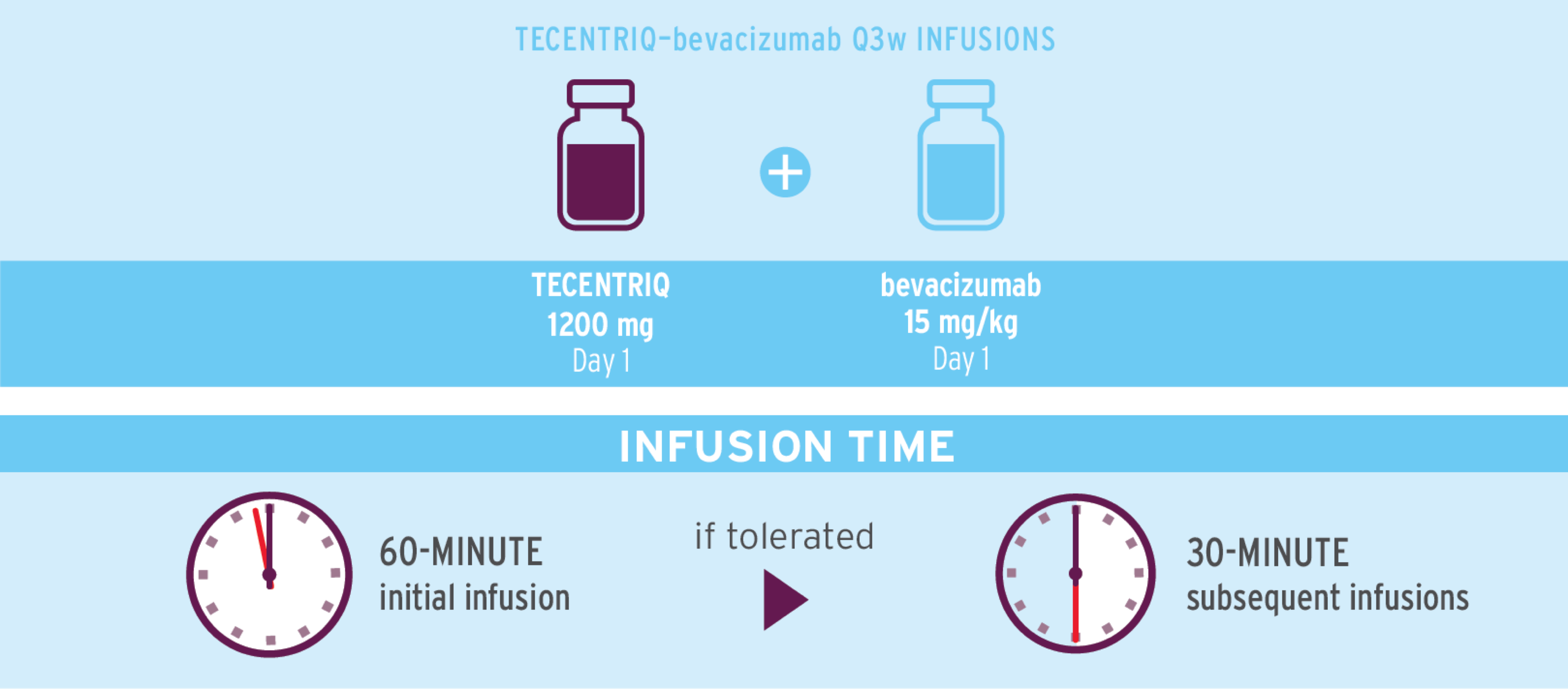 Infographic to show how to administer TECENTRIQ in combination with bevacizumab.